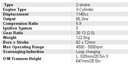 Yamaha 90AETOLX